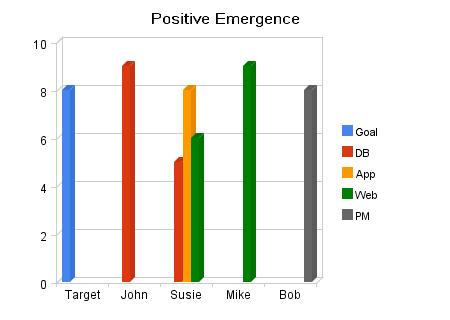 Emergent Group Behavior Model 101